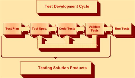 layout strategy quiz test strategy 171 business intelligence testing learners guide