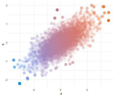 ggplot theme alpha pretty scatter plots with ggplot2