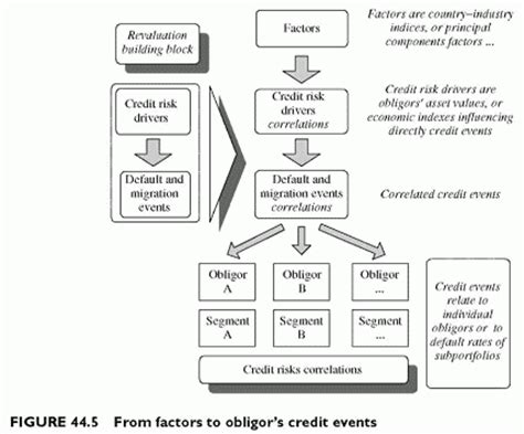 commercial risk model credit model