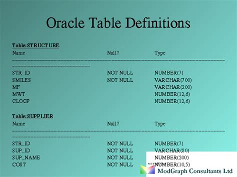 Oracle Table by Oracle Table Definitions