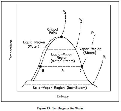 ts diagram thermodynamics temperature entropy t s diagram thermodynamics