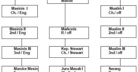 Pangkat Pelayaran 1 5 Pangkat Pelaut struktur organisasi pada kapal ilmu laoet ilmunya para