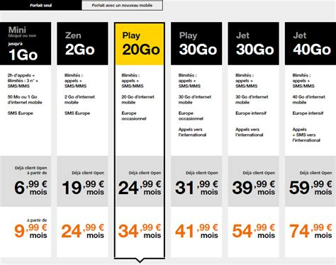 orange mobile orange les forfaits play et jet avec plus de data