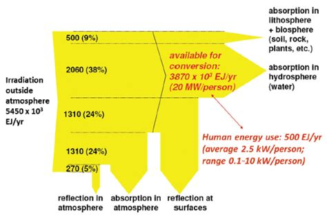 sankey diagram solar power abundance of solar energy sankey diagrams