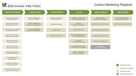 Demand Metric Playbooks Brand Strategy Scorecard Template