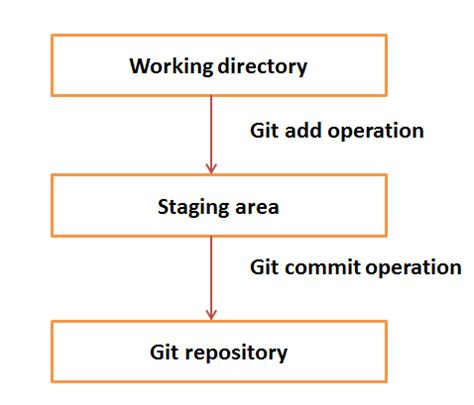 git tutorial central repository git quick guide
