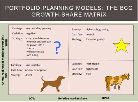 boston matrix adalah useful frameworks to drive your business strategy part 2