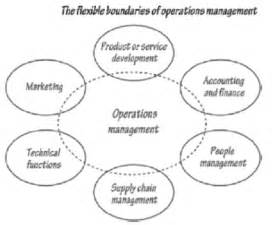 responsibilities of operation manager operation management