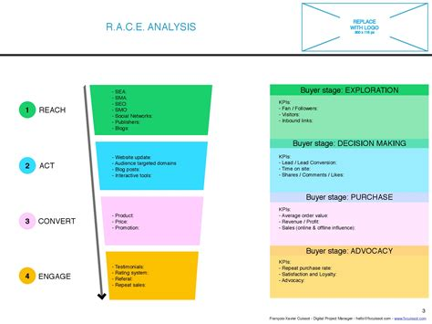 Race Framework Template With Indesign Digital Marketing Marketing Framework Template