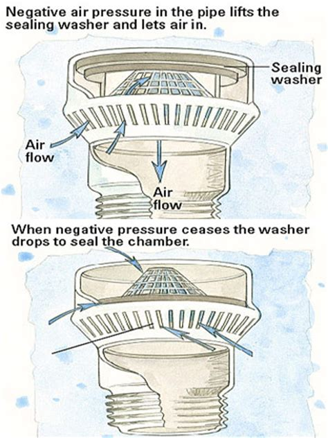 how does plumbing work installing an air admittance valve how to install