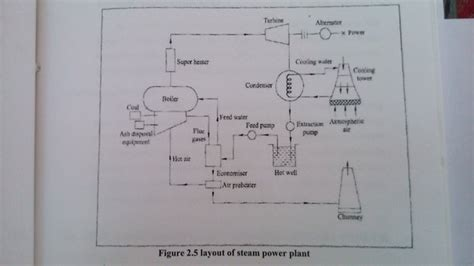 layout plan of thermal power plant what is thermal power plant layout quora