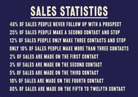 Gift Card Sales Statistics - postcard marketing system