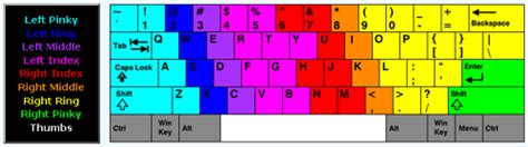 keyboard layout finger position how fast do your individual fingers type patorjk com