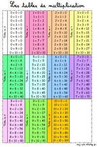 les table de multiplication de 1 a 12 affichage chez oph 233 en clis
