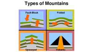 printable types of mountains pictures to pin on pinterest