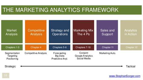 marketing analytics marketing analytics in a week