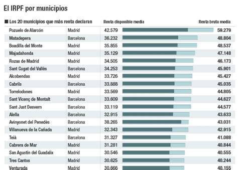 tabla de asignacion presupuesto para provincias del ecuador los 20 municipios de espa 241 a con mayor y menor renta bruta