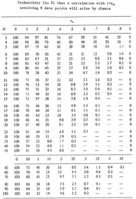 How To Use Z Table by Probability Table