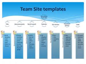 Sharepoint 2013 Site Templates by Sharepoint Development Company And Consultant