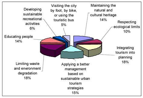sustainability  full text  sustainable
