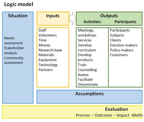 Templates Cluj School Of Public Health Logic Model Template Word
