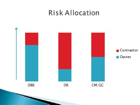 risk in design and build contract risk allocation for design bid build vs design build vs