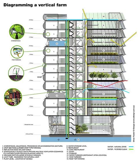 should cities be self sufficient an argument for vertical farms zdnet