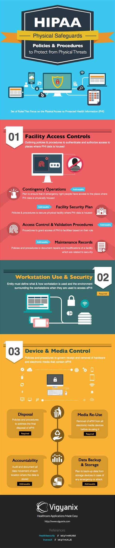 Infographic Hipaa Physical Safeguards 171 Healthcare Intelligence Network Hipaa Mobile Device Policy Template