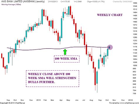 axis bank stock price today stock market chart analysis axis bank inverted and