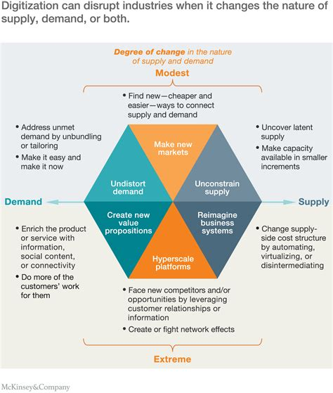 Does Mckinsey Support Mba by The Economic Essentials Of Digital Strategy Mckinsey