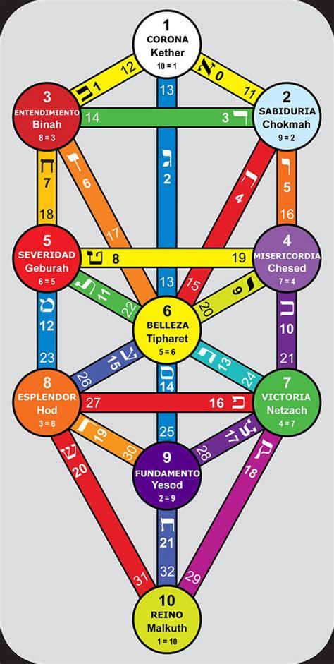 imagenes del arbol de la vida kabalistico todos hallan su lugar en el 193 rbol de la vida