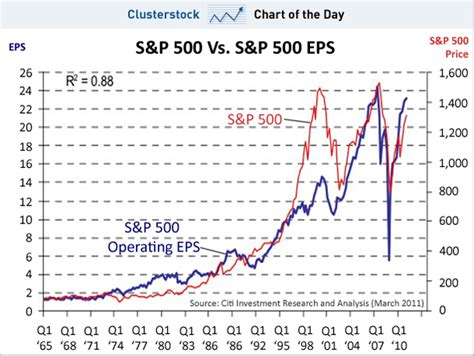 s day earnings chart of the day the simple reason stocks had such