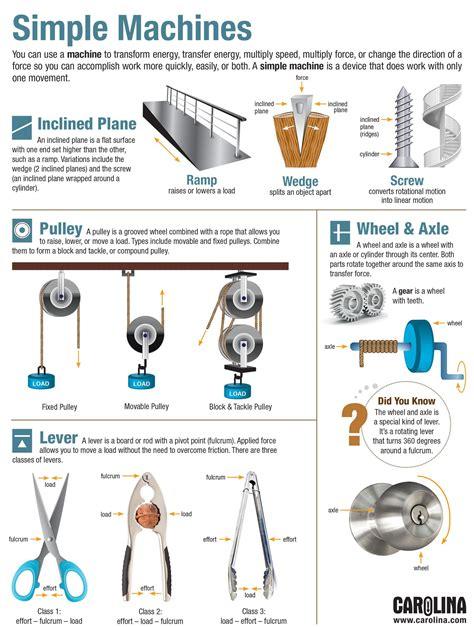 Simple Machines infographic simple machines carolina