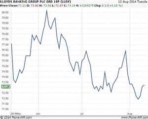lloyds bank price lloyds sale risky in run up to election osborne