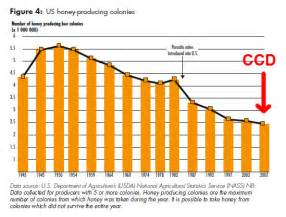 Here s a graph showing the decline of honey producing hives in the us