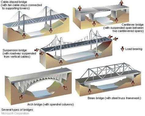 forces acting   bridge bridges summer bridges   south   north pole