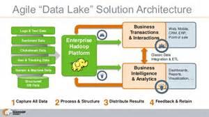 charming Data Lake Architecture #1: hadoop-powers-modern-enterprise-data-architectures-6-638.jpg?cb=1373279454