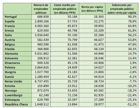 empleados de heladeria cuanto cobran 2016 espa 241 a es el pa 237 s que mejor paga a sus empleados p 250 blicos