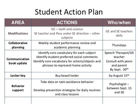 individual student action plan template image collections