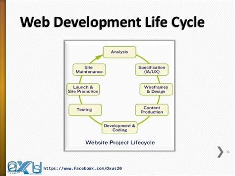 website design life cycle web design and development life cycle and technologies