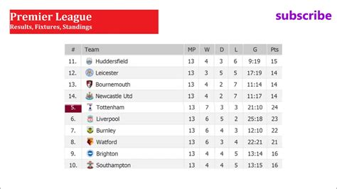 barclays premier league results and table today barclays premier league fixture table and results