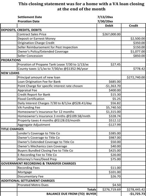 Sle Closing Statement Va Loan Buy Durango Real Estate Closing Statement Template