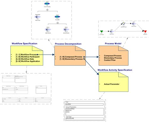 workflow models workflow modelling 28 images cas workflow cas file