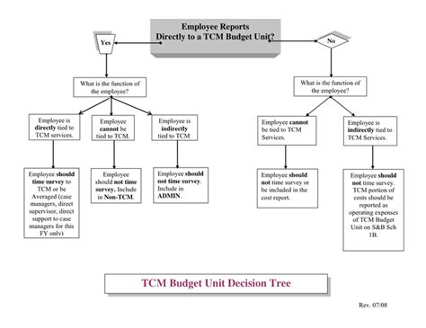 decision flowchart flowchart decision tree create a flowchart