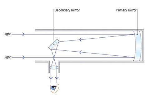 reflector telescope diagram opinions on reflecting telescope