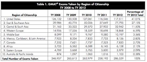 Kaplan Mba Rank by Gmat Testing Hits Several New Records Page 3 Of 3