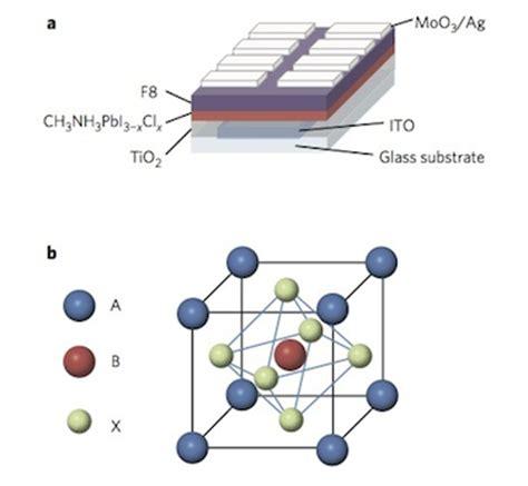 single layer light emitting diodes using organometal halide perovskites make bright leds of many colours nanotechweb org