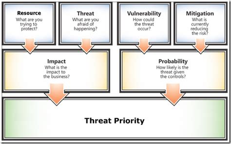 threat model template it infrastructure threat modeling guide released the