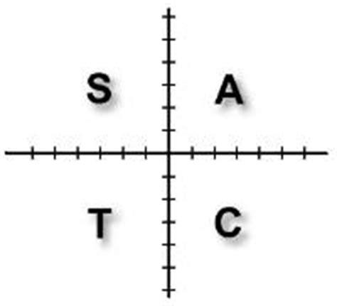 trigonometry cast diagram trigonometry the cast diagram