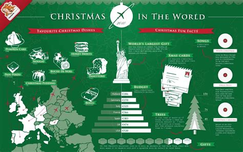 best christmas trivia facts 12 infographics and 5 more piktochart